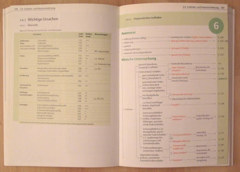 Beispielseite aus dem Buch Leitsymptome für Papageien und Sittiche